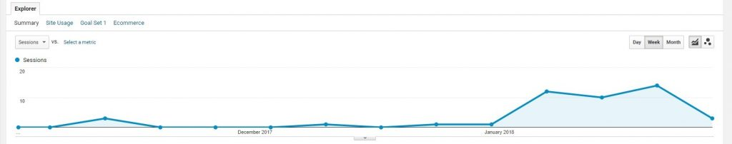 Instagram Google Analytics Graph