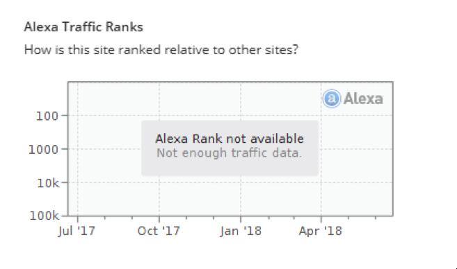 Alexa Blog network Stats