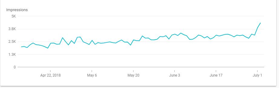 Google impressions after bug fix