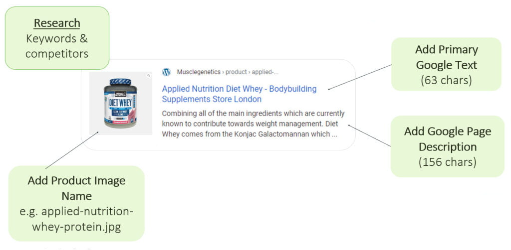 Food SEO Basic Google Info